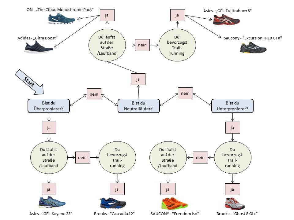 How to: Wie finde ich den perfekten Laufschuh