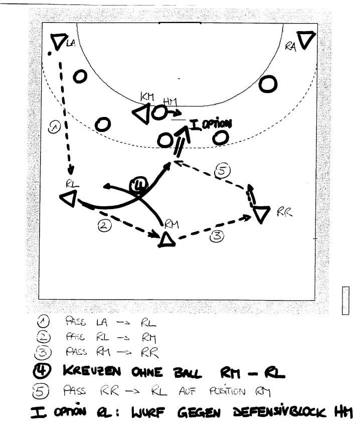 Handball Trainingstipp: Kreuzen ohne Ball im Rückraum
