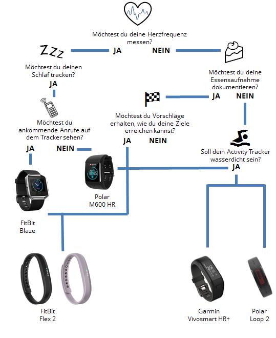 Mach den Test: Welcher ist der richtige Activity Tracker für dich?