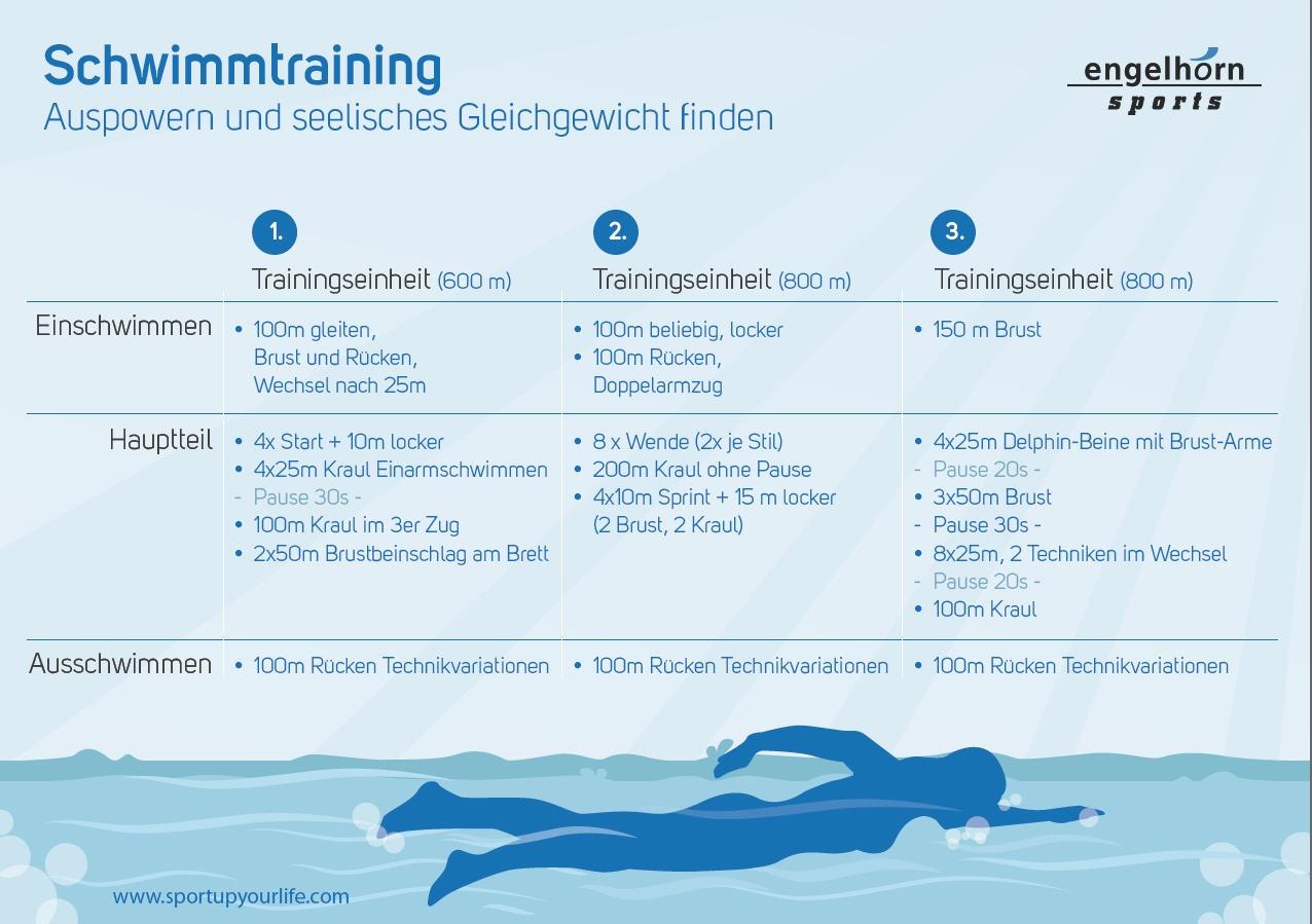 plan schwimmtraining